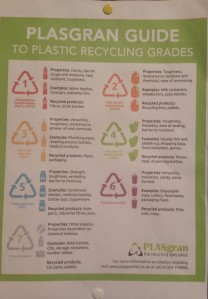 recycling plastics guide